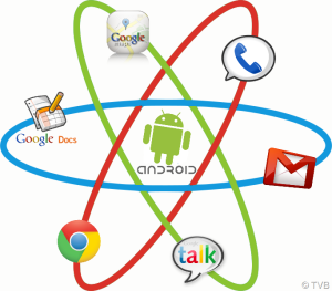 google_ecosystem